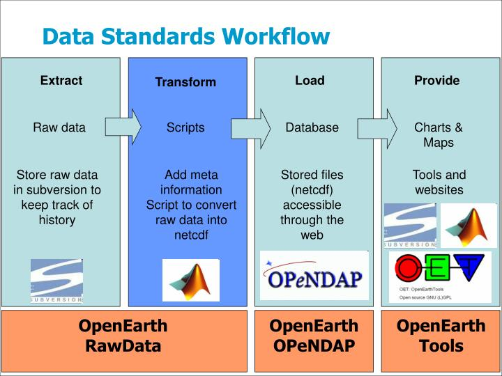 Data standards workflow1