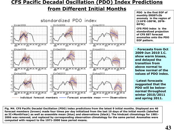 CFS Pacific Decadal Oscillation (PDO) Index Predictions