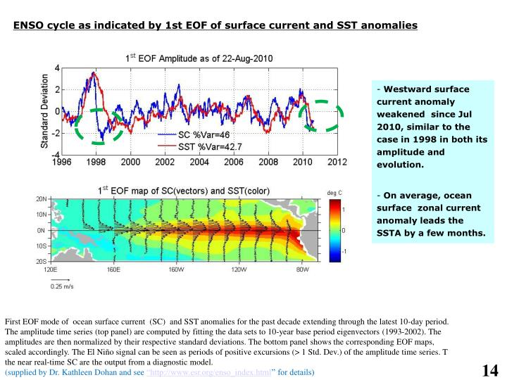 ENSO cycle as indicated by 1st EOF of surface current and SST anomalies