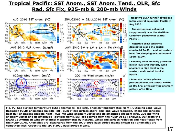 Tropical Pacific: SST Anom., SST Anom. Tend., OLR, Sfc Rad, Sfc Flx, 925-mb & 200-mb Winds