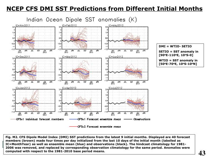 NCEP CFS DMI SST Predictions from Different