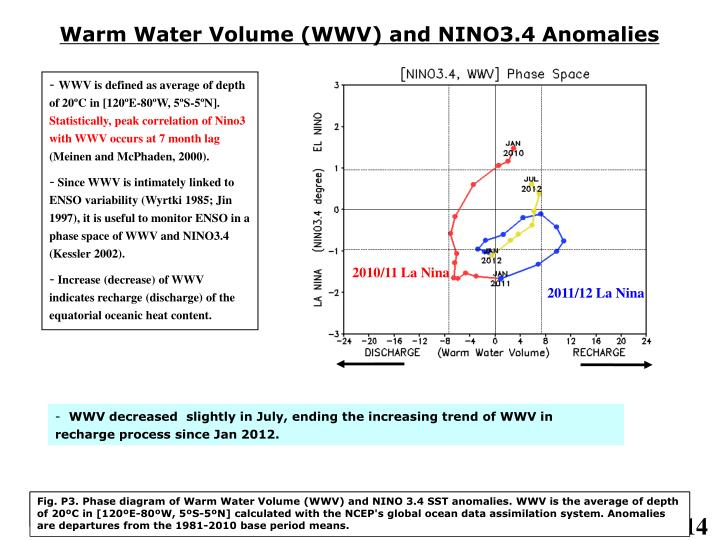 Warm Water Volume (WWV) and NINO3.4 Anomalies