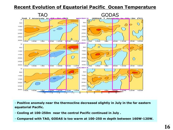 Recent Evolution of Equatorial Pacific  Ocean Temperature