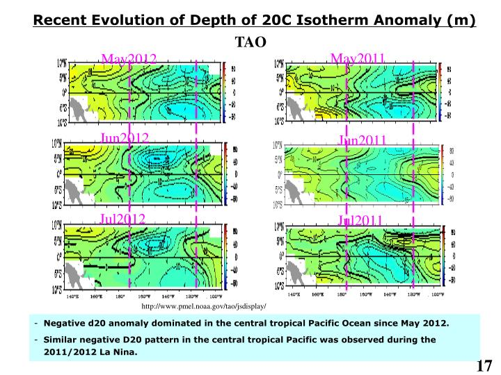 Recent Evolution of Depth of 20C Isotherm Anomaly (m)