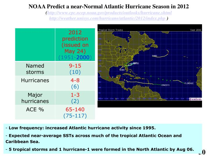 NOAA Predict a near-Normal Atlantic Hurricane Season in 2012