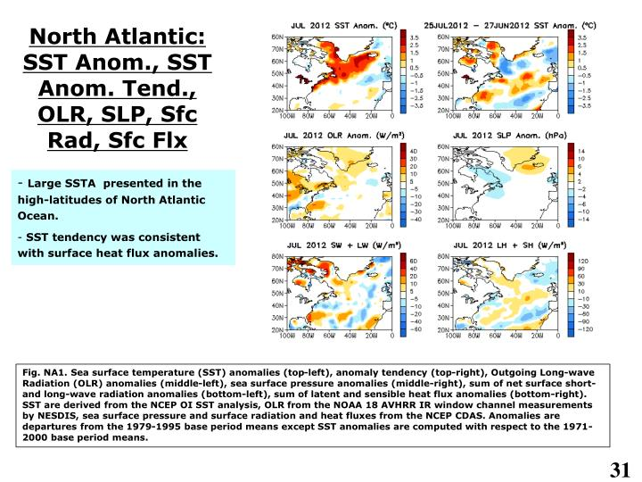 North Atlantic: SST Anom., SST Anom. Tend., OLR, SLP, Sfc Rad, Sfc Flx