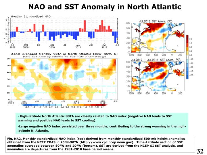 NAO and SST Anomaly in North Atlantic
