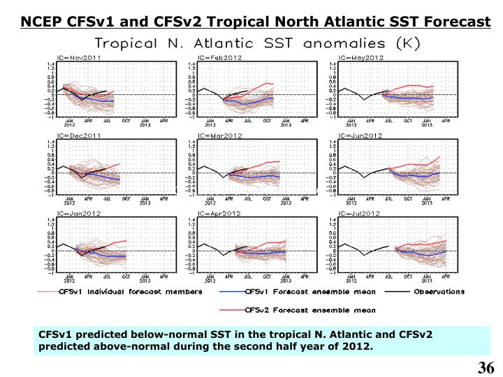 NCEP CFSv1 and CFSv2 Tropical North Atlantic SST Forecast