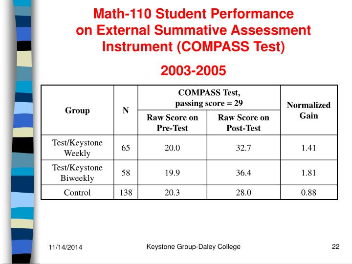 Math-110 Student Performance