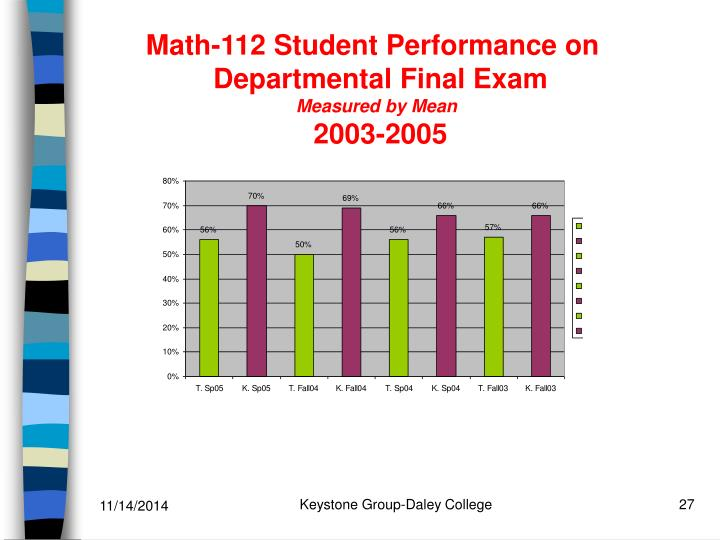 Math-112 Student Performance on