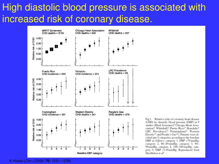 High diastolic blood pressure is associated with increased risk of coronary disease.