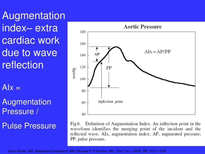 Augmentation index– extra cardiac work due to wave reflection