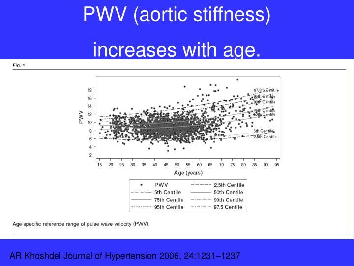 PWV (aortic stiffness)