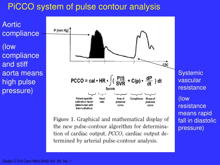 PiCCO system of pulse contour analysis