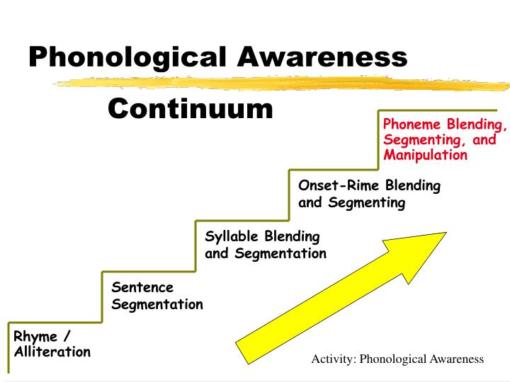 Phoneme Blending, Segmenting, and Manipulation