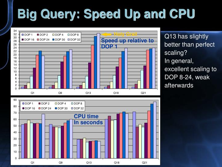 Big Query: Speed Up and CPU