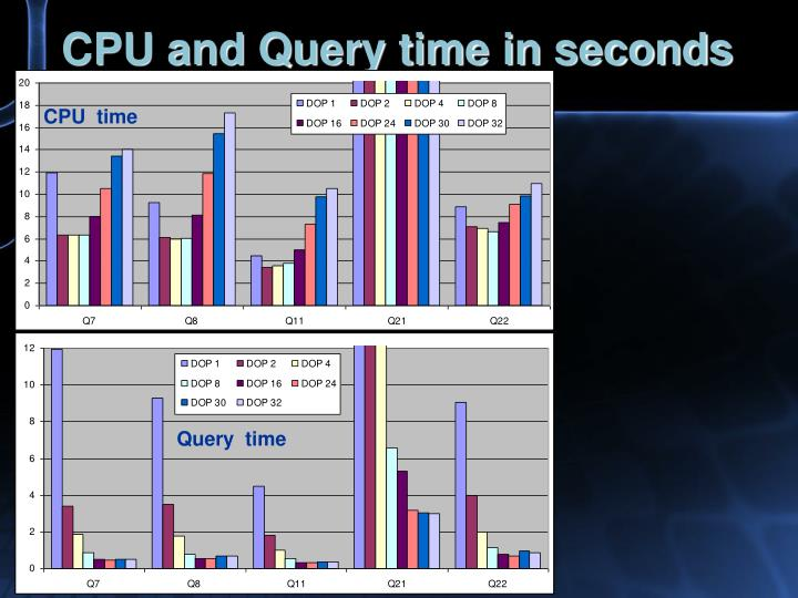 CPU and Query time in seconds