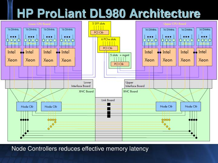 HP ProLiant DL980 Architecture