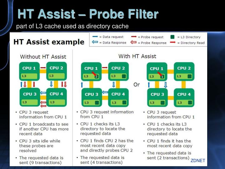 HT Assist – Probe Filter