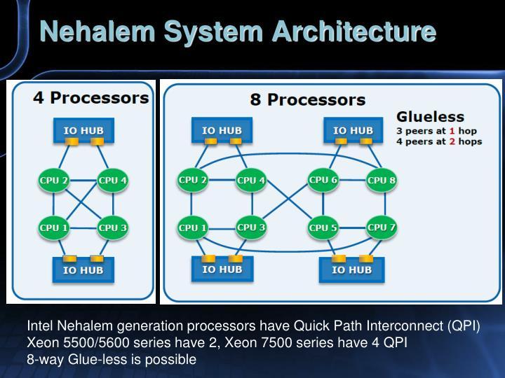 Nehalem System Architecture