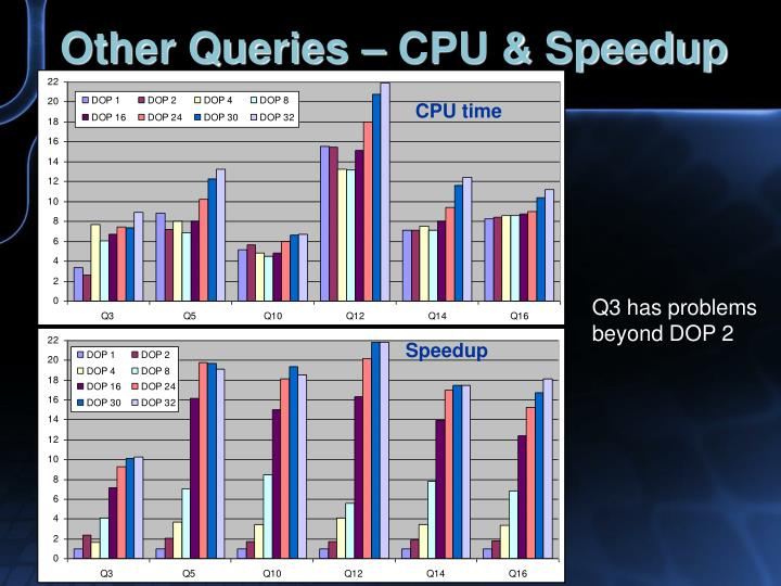 Other Queries – CPU & Speedup