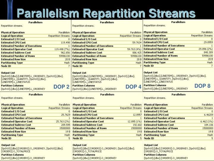 Parallelism Repartition Streams