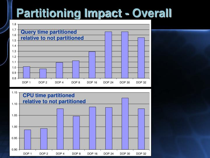 Partitioning Impact - Overall