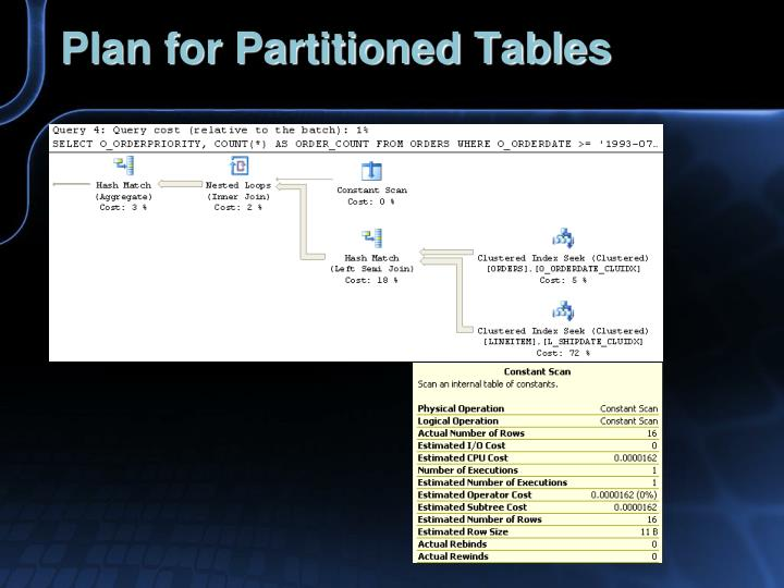 Plan for Partitioned Tables