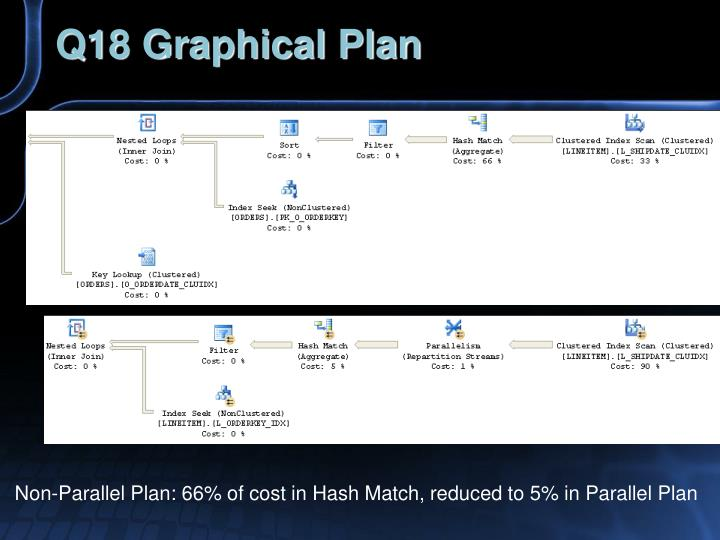 Q18 Graphical Plan