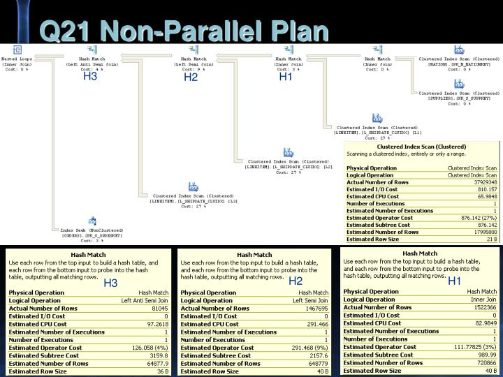 Q21 Non-Parallel Plan