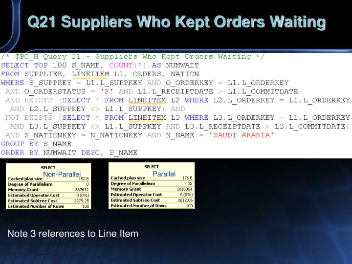 Q21 Suppliers Who Kept Orders Waiting
