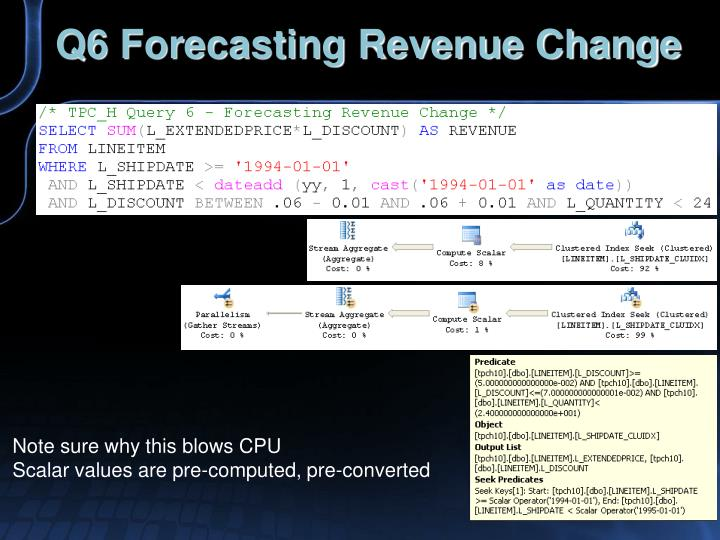Q6 Forecasting Revenue Change