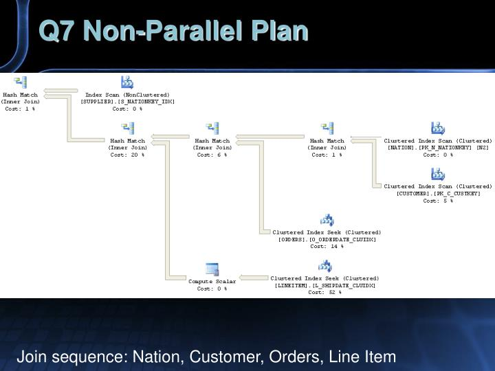 Q7 Non-Parallel Plan