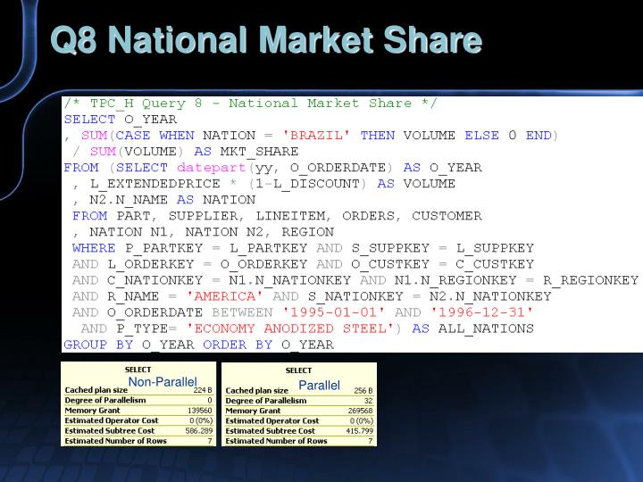 Q8 National Market Share