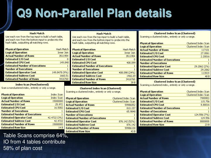 Q9 Non-Parallel Plan details
