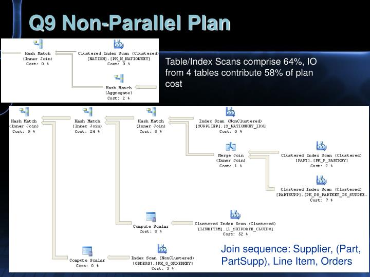 Q9 Non-Parallel Plan