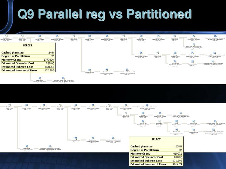 Q9 Parallel reg vs Partitioned