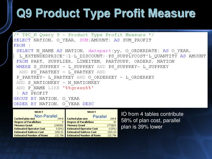 Q9 Product Type Profit Measure