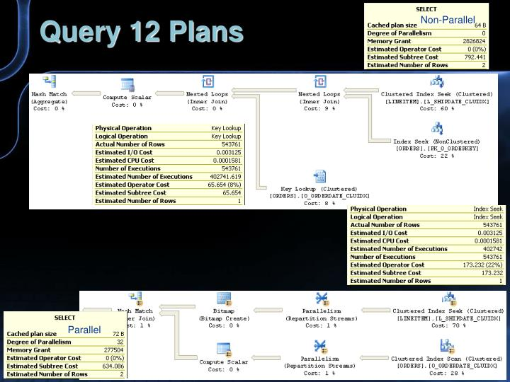 Query 12 Plans