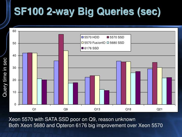 SF100 2-way Big Queries (sec)