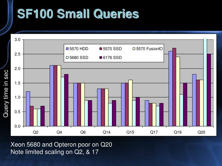 SF100 Small Queries
