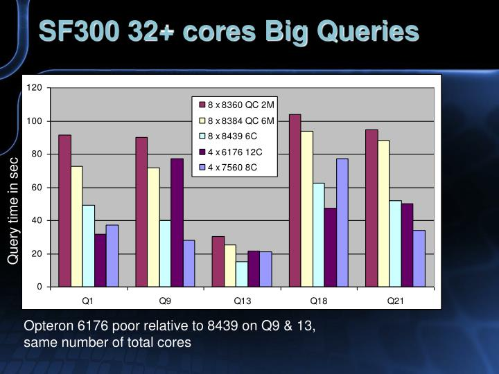 SF300 32+ cores Big Queries