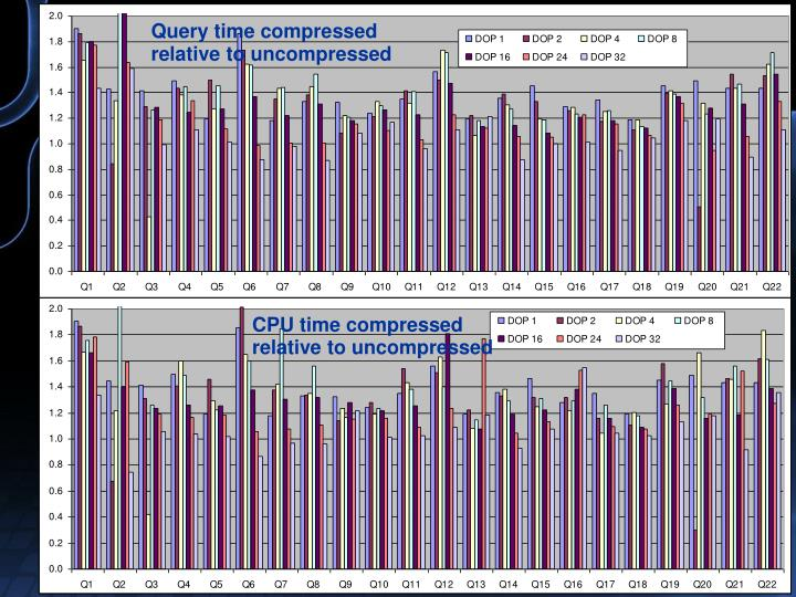 Query time compressed relative to uncompressed