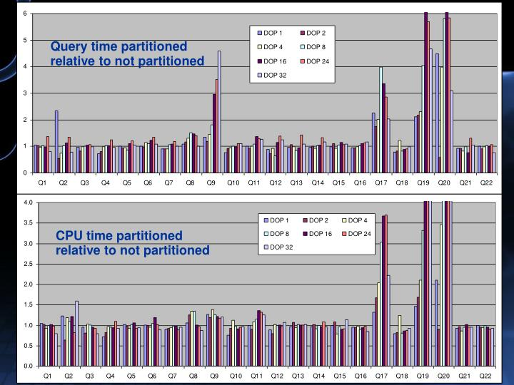 Query time partitioned relative to not partitioned