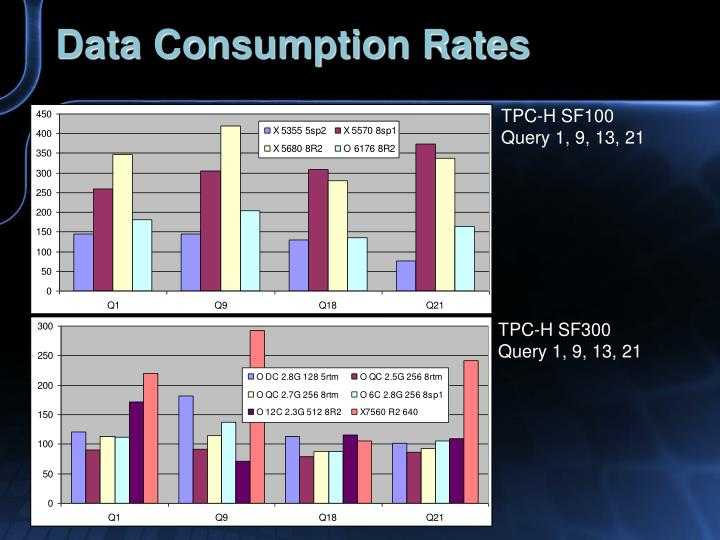 Data Consumption Rates