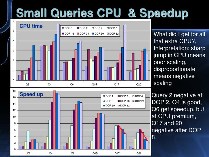Small Queries CPU  & Speedup