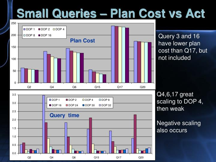 Small Queries – Plan Cost vs Act
