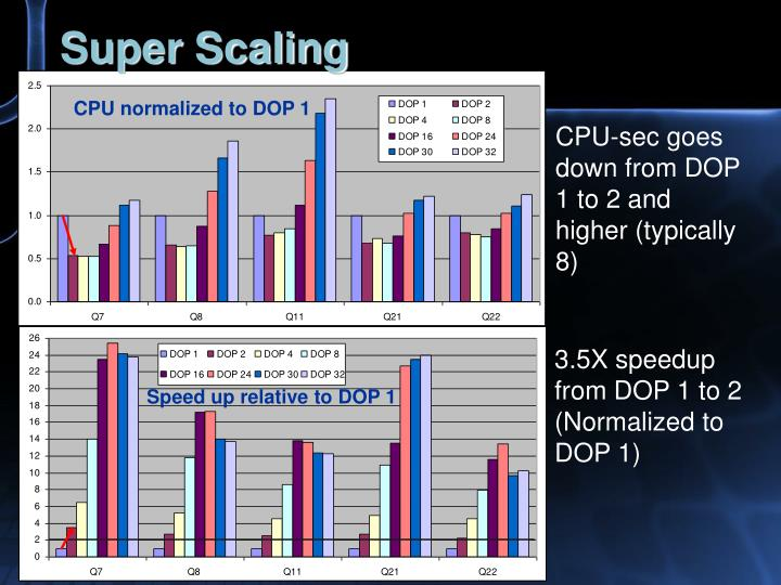 Super Scaling