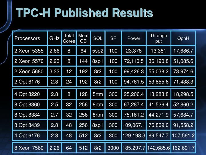 TPC-H Published Results