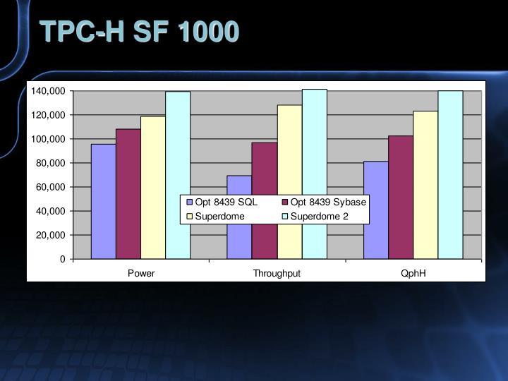 TPC-H SF 1000